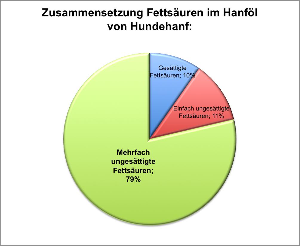 Grafische Darstellung - Zusammensetzung von Fettsäuren im Hundehanf